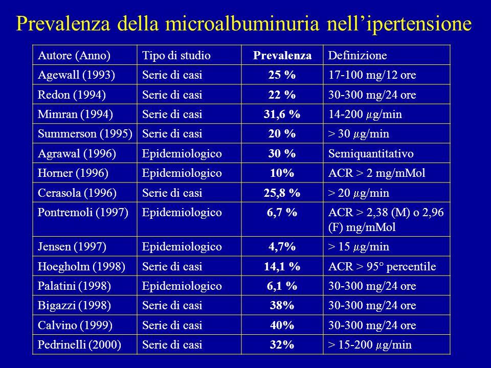 Prevalenza della microalbuminuria nell'ipertensione