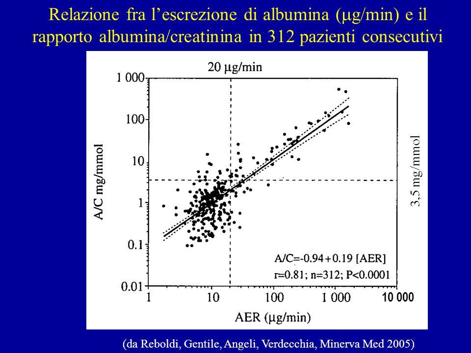 Relazione fra l'escrezione di albumina (g/min) e il rapporto albumina/creatinina in 312 pazienti consecutivi