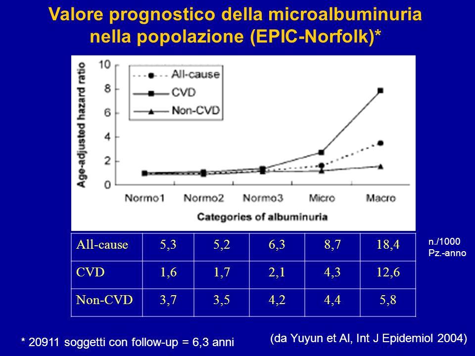 Valore prognostico della microalbuminuria nella popolazione (EPIC-Norfolk)*
