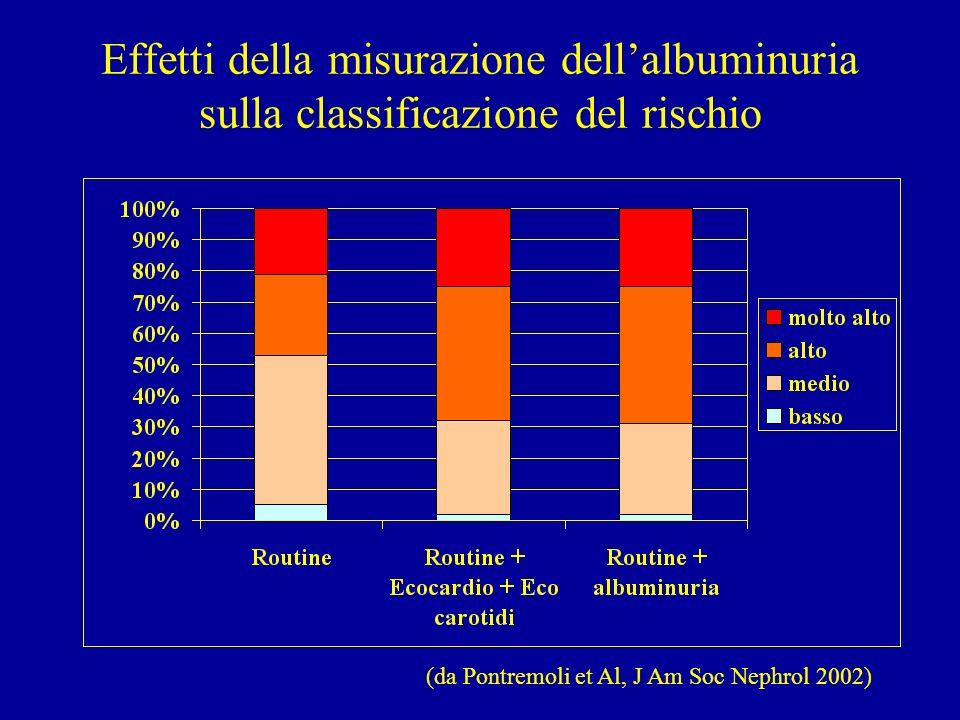 Effetti della misurazione dell'albuminuria sulla classificazione del rischio