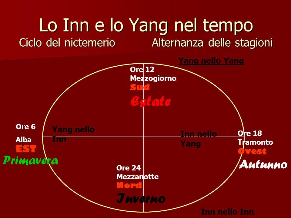 Lo Inn e lo Yang nel tempo Ciclo del nictemerio Alternanza delle stagioni