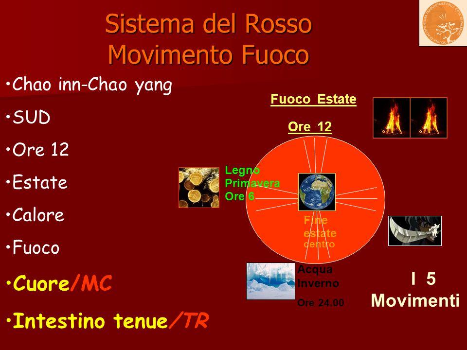 Sistema del Rosso Movimento Fuoco