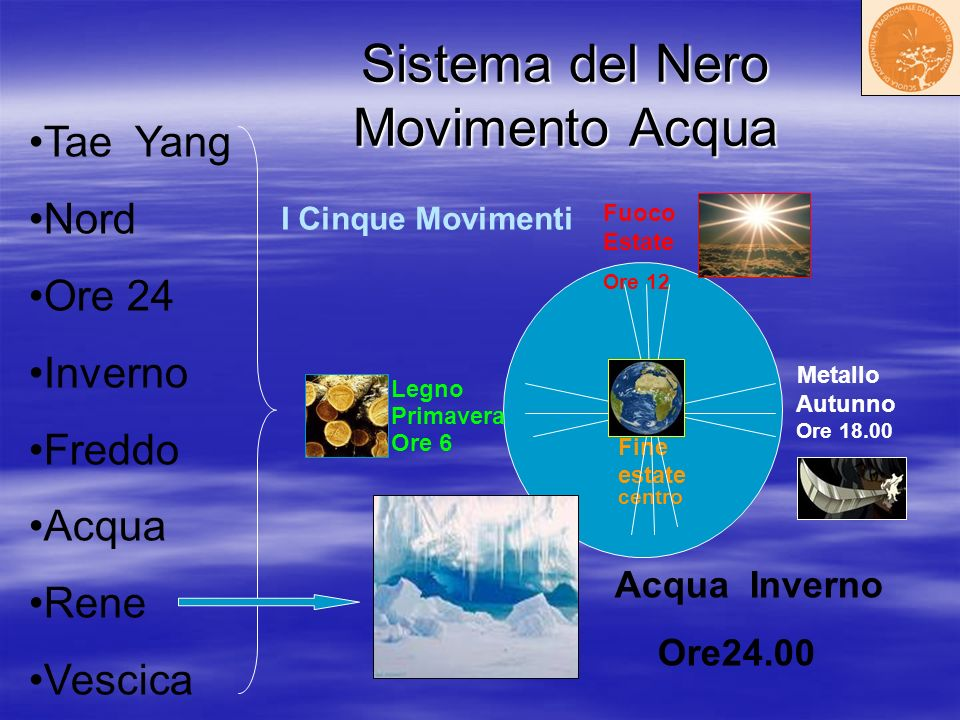 Sistema del Nero Movimento Acqua