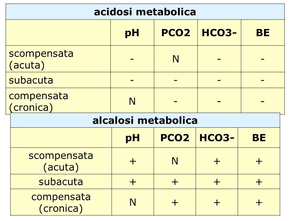 acidosi metabolica pH. PCO2. HCO3- BE. scompensata (acuta) - N. subacuta. compensata (cronica)