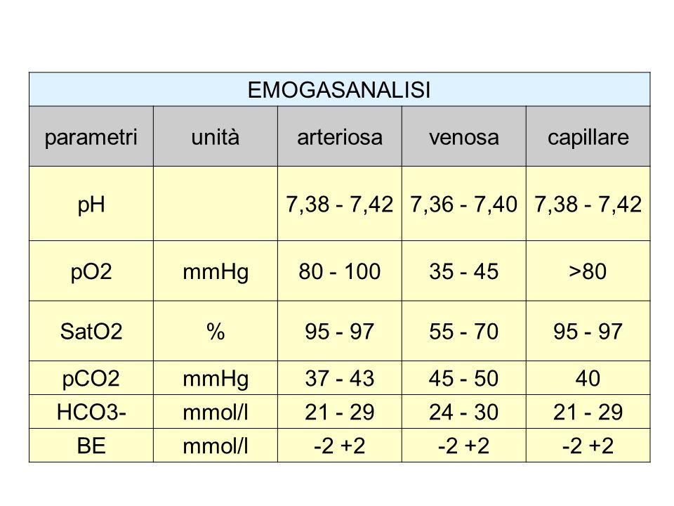 EMOGASANALISI parametri. unità. arteriosa. venosa. capillare. pH. 7,38 - 7,42. 7,36 - 7,40. pO2.