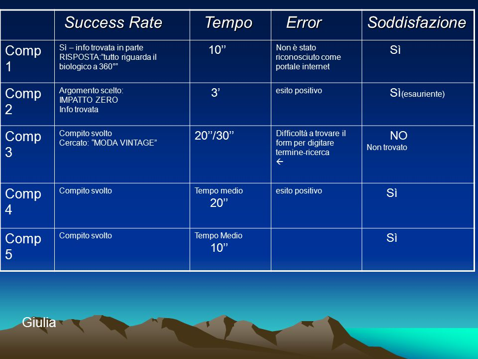 Success Rate Tempo Soddisfazione Comp 1 Comp 2 Comp 3 Comp 4 Comp 5