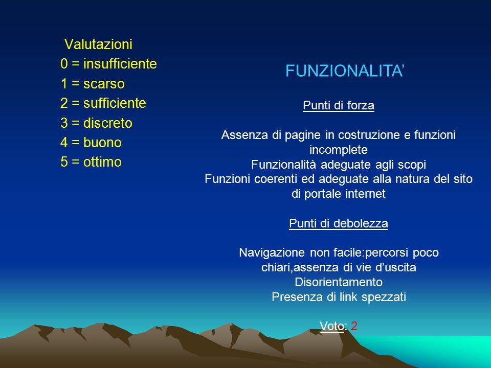 FUNZIONALITA' Valutazioni 0 = insufficiente 1 = scarso 2 = sufficiente