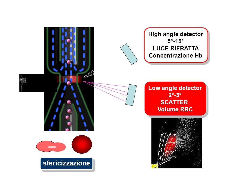 sfericizzazione High angle detector 5°-15° LUCE RIFRATTA