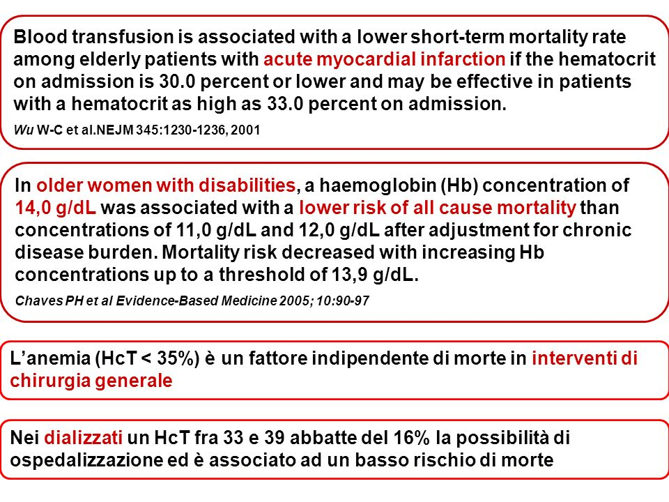 Blood transfusion is associated with a lower short-term mortality rate among elderly patients with acute myocardial infarction if the hematocrit on admission is 30.0 percent or lower and may be effective in patients with a hematocrit as high as 33.0 percent on admission.