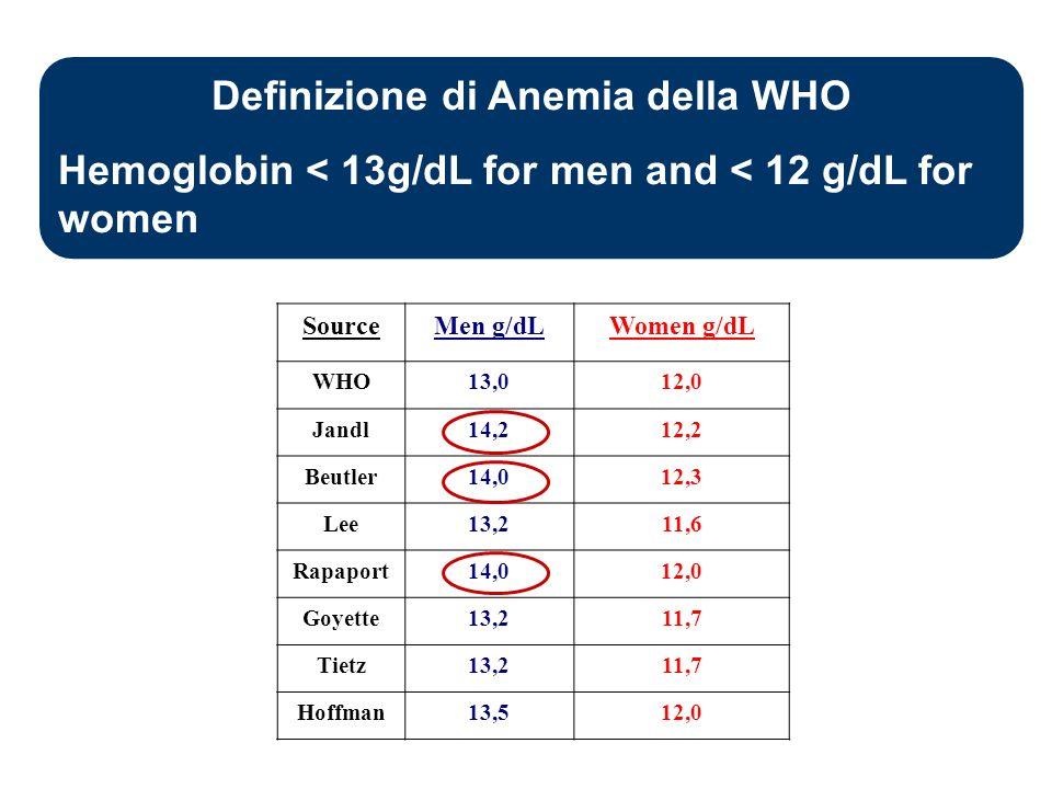 Definizione di Anemia della WHO