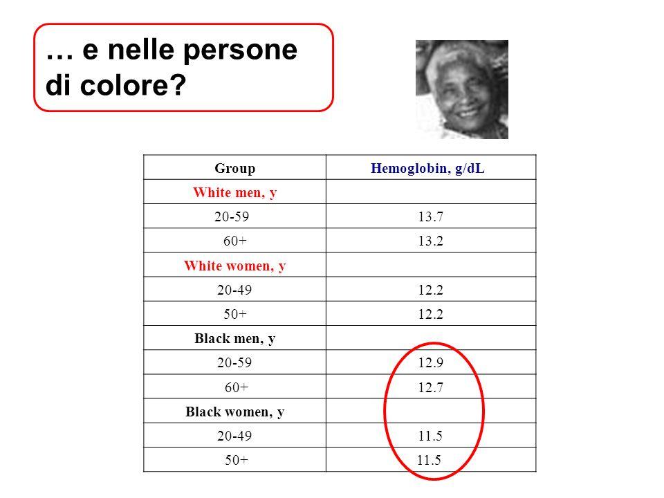 … e nelle persone di colore