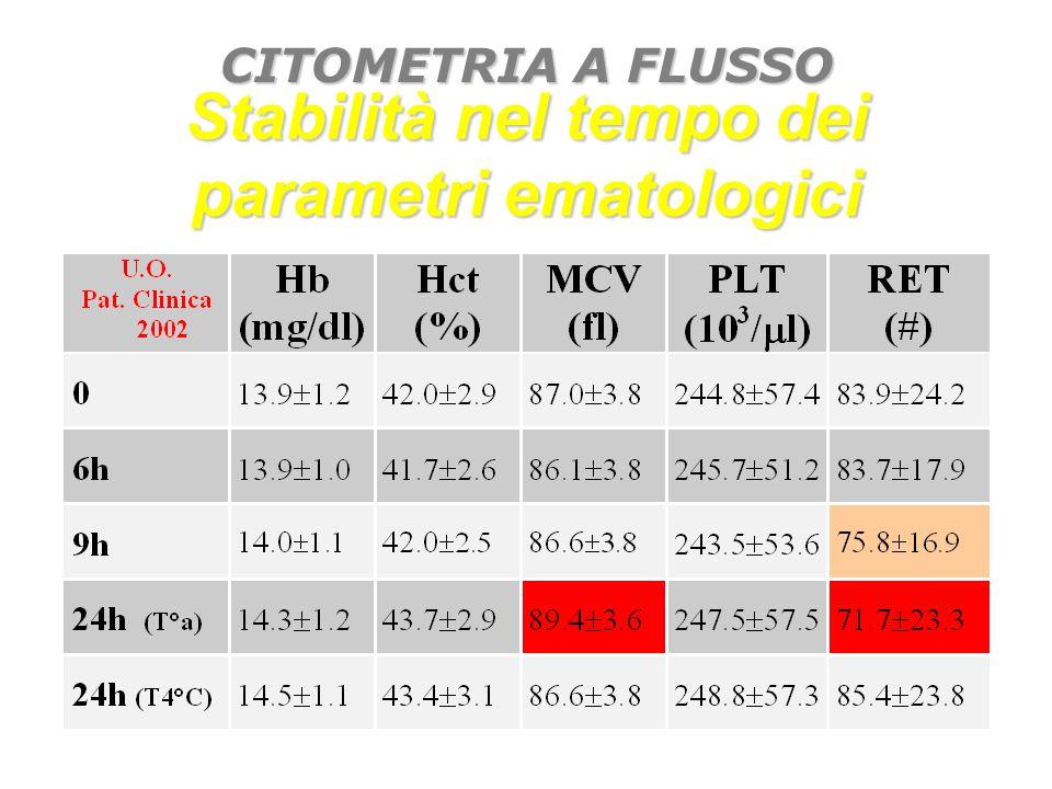 Stabilità nel tempo dei parametri ematologici