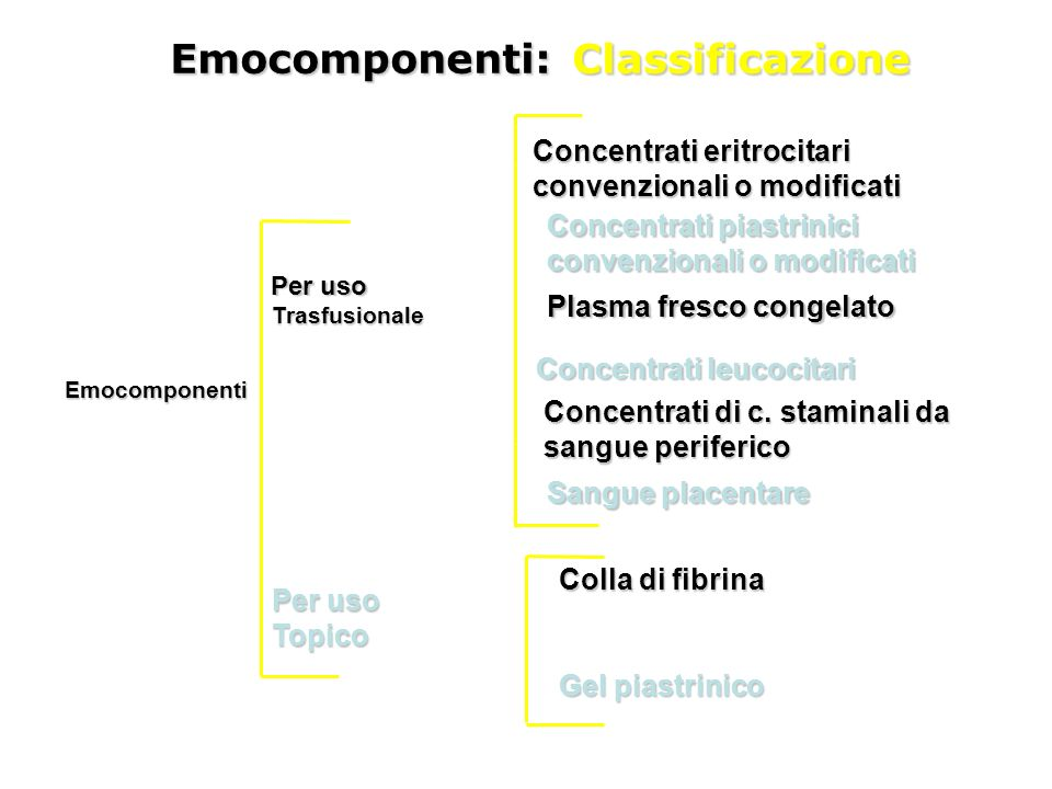 Emocomponenti: Classificazione