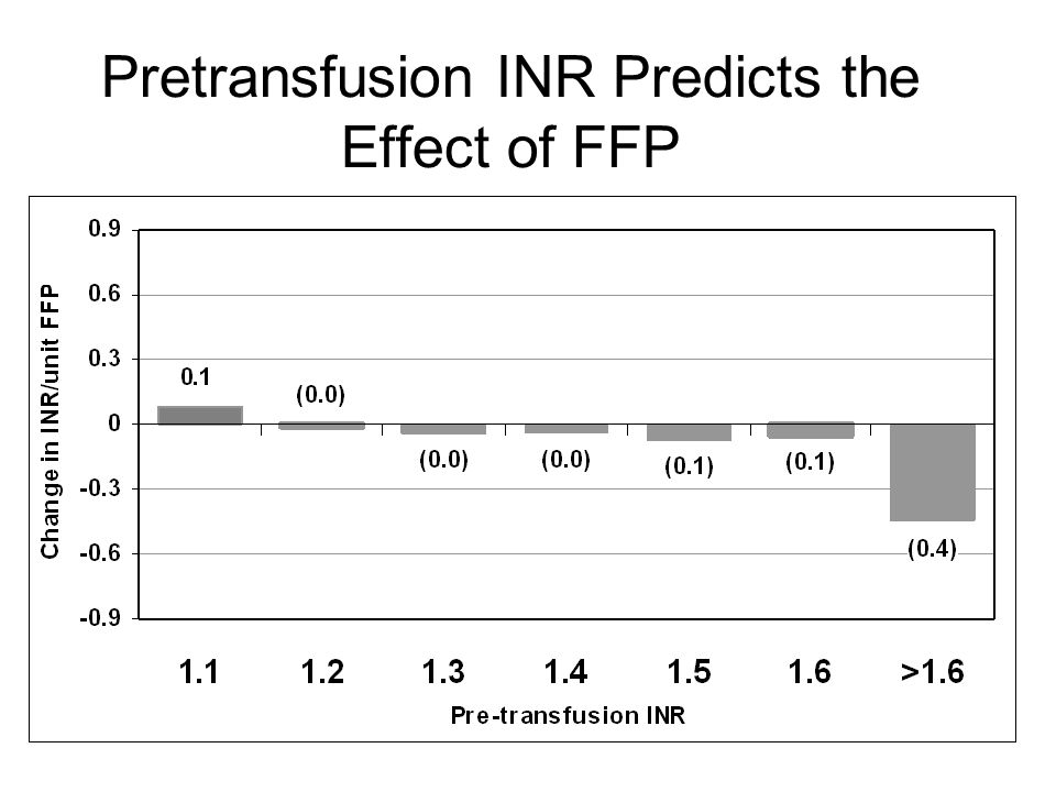 Pretransfusion INR Predicts the Effect of FFP