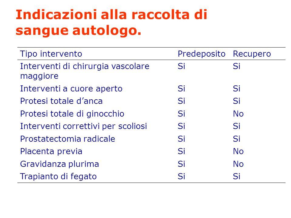 Indicazioni alla raccolta di sangue autologo.
