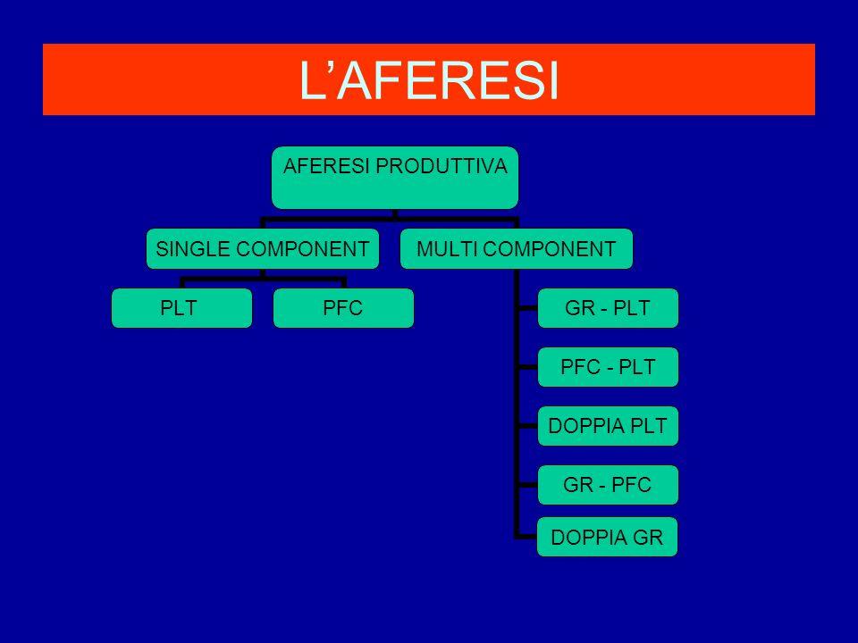 L'AFERESI