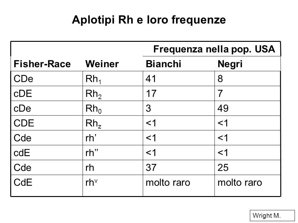 Aplotipi Rh e loro frequenze