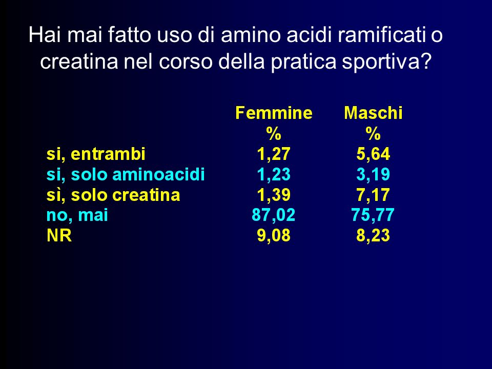 Hai mai fatto uso di amino acidi ramificati o creatina nel corso della pratica sportiva
