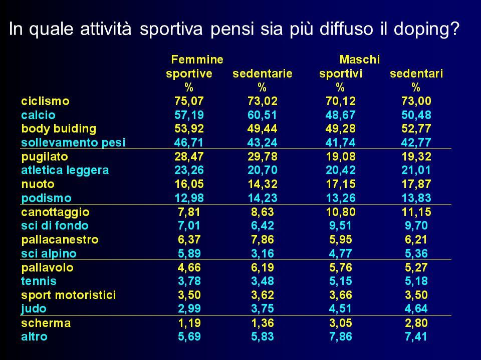 In quale attività sportiva pensi sia più diffuso il doping