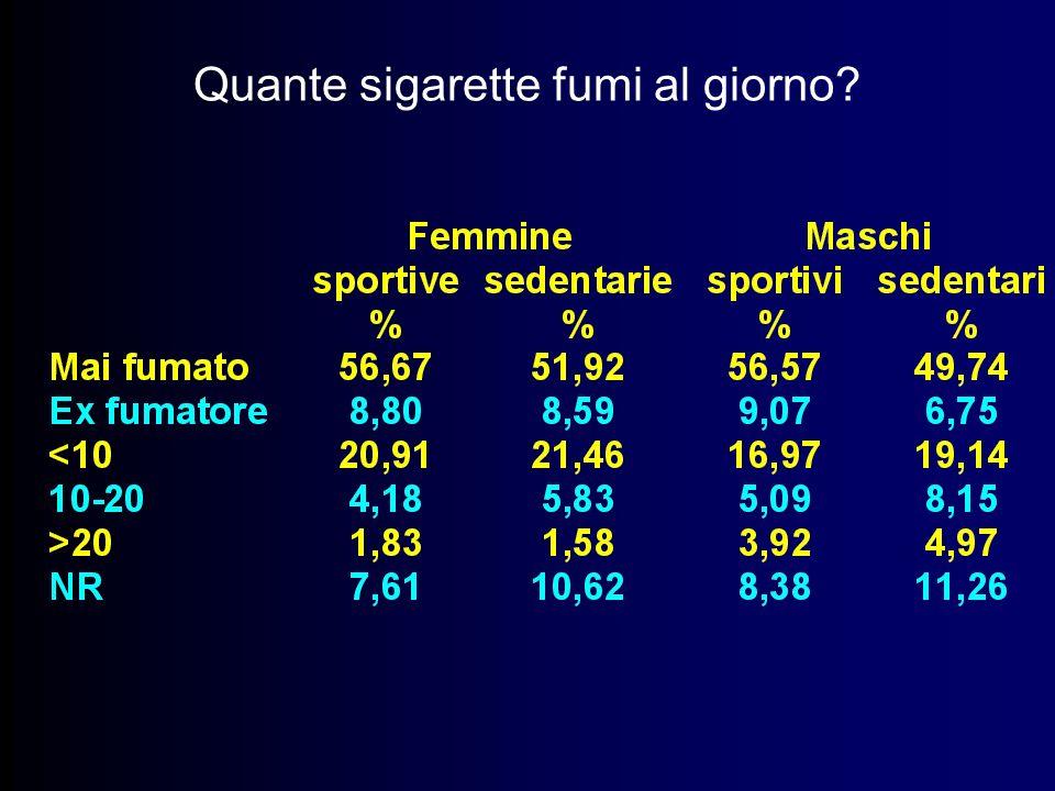 Quante sigarette fumi al giorno