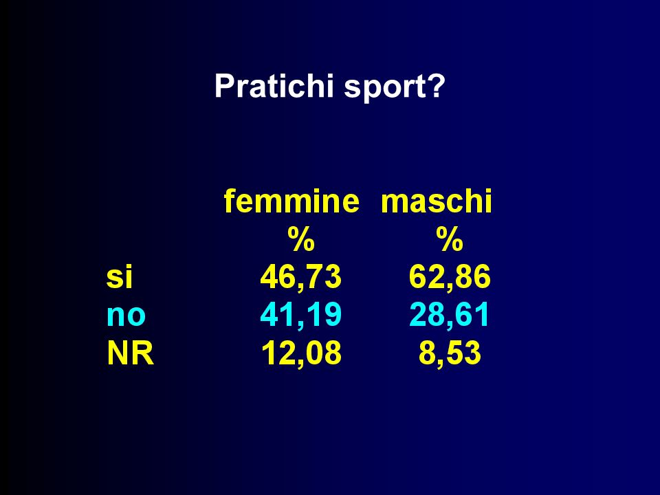Pratichi sport