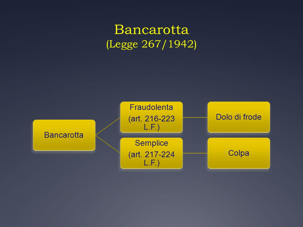 Bancarotta (Legge 267/1942) Bancarotta (art. 216-223 L.F.) Fraudolenta