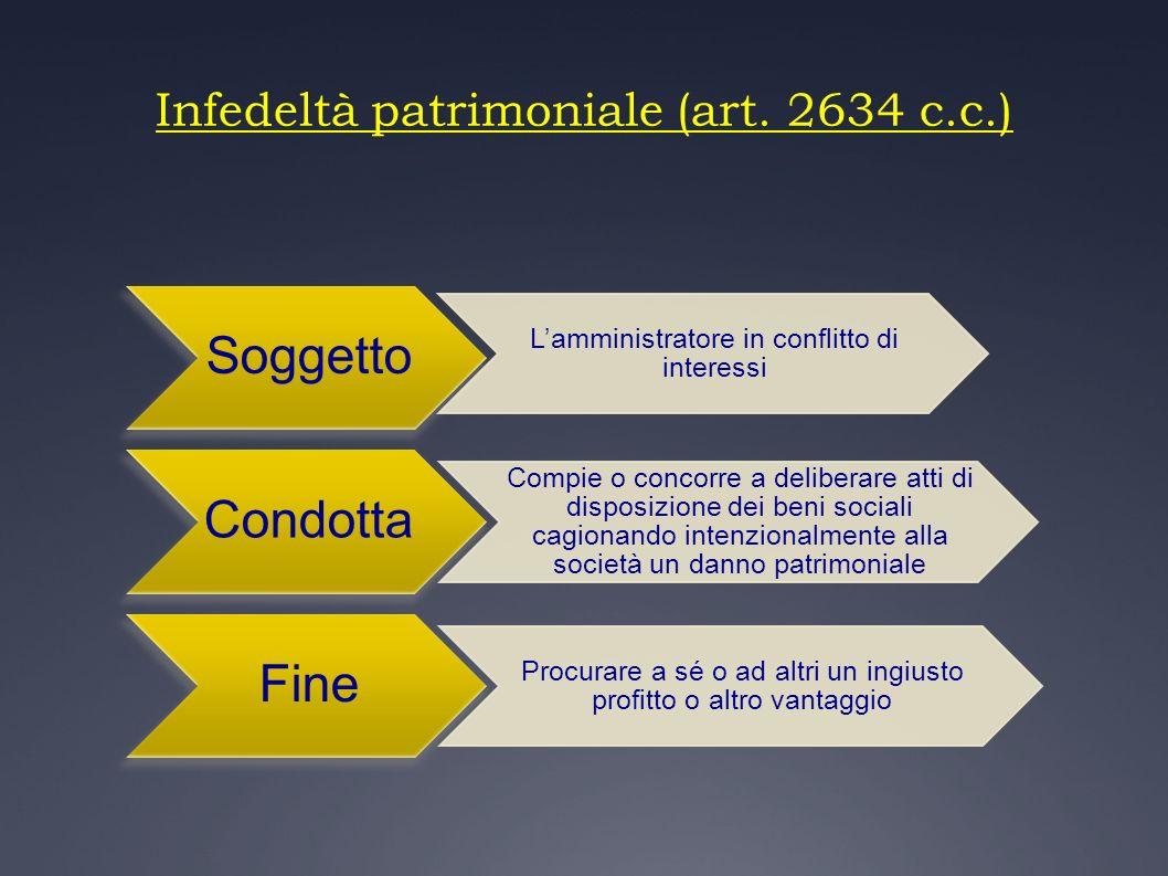 Infedeltà patrimoniale (art. 2634 c.c.)