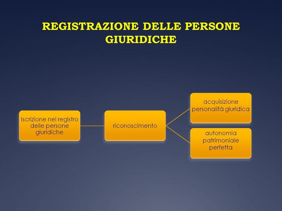 REGISTRAZIONE DELLE PERSONE GIURIDICHE