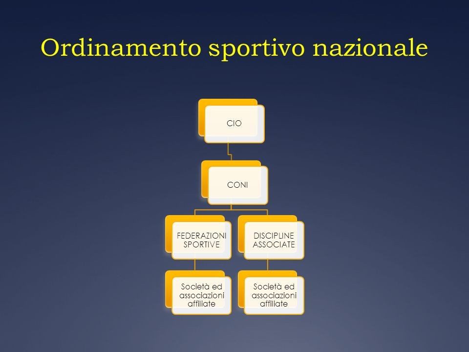 Ordinamento sportivo nazionale