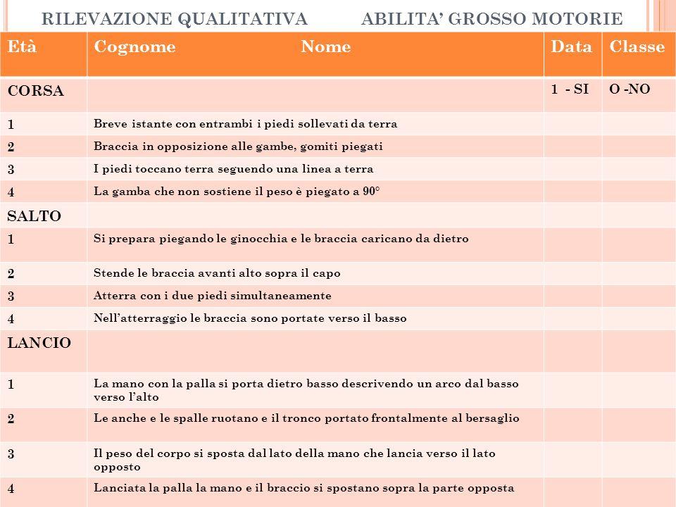RILEVAZIONE QUALITATIVA ABILITA' GROSSO MOTORIE