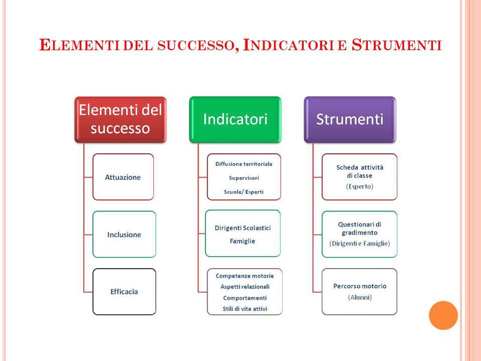 Elementi del successo, Indicatori e Strumenti