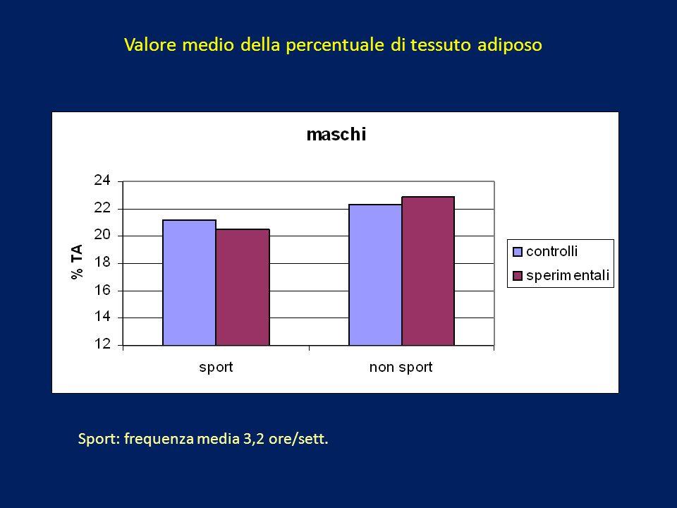 Valore medio della percentuale di tessuto adiposo