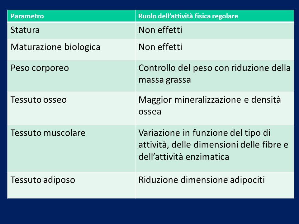 Maturazione biologica Peso corporeo