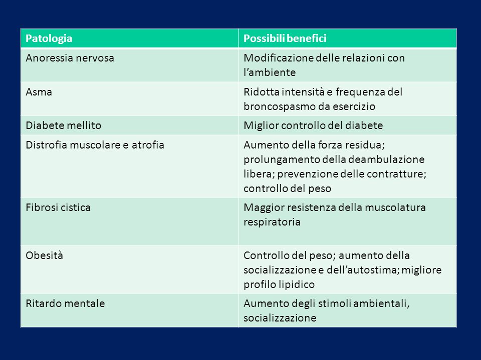 Modificazione delle relazioni con l'ambiente Asma