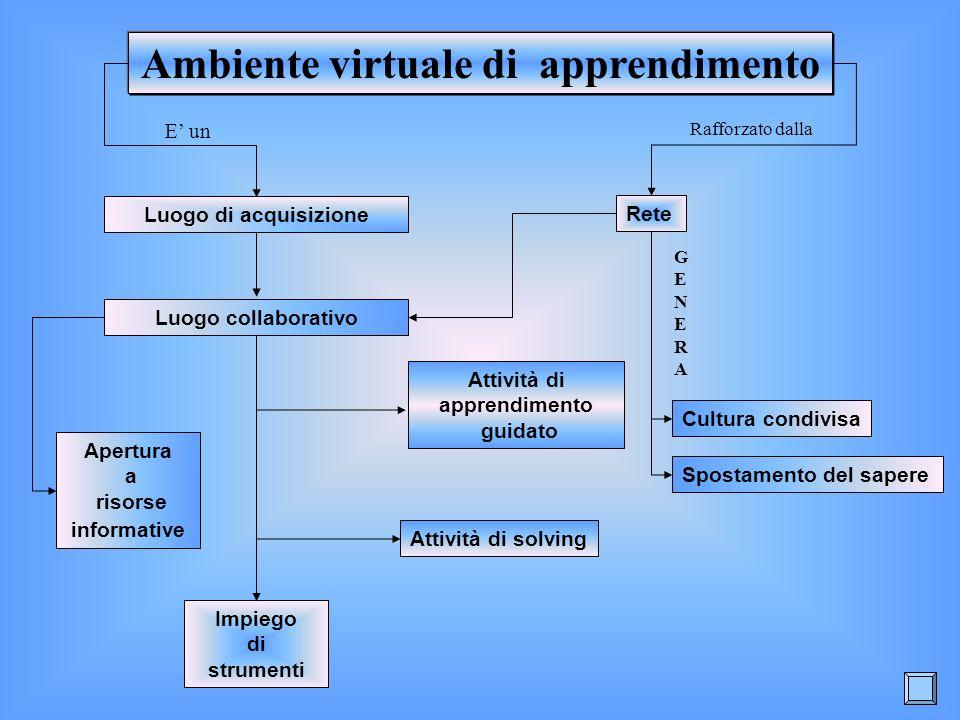 Ambiente virtuale di apprendimento Attività di apprendimento