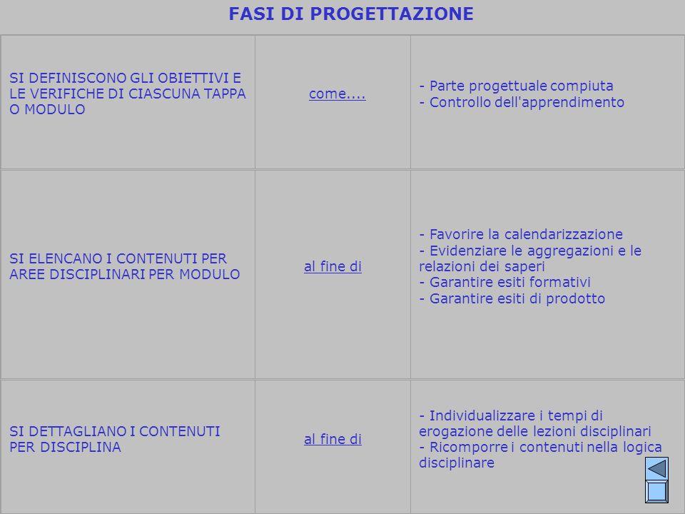 FASI DI PROGETTAZIONE SI DEFINISCONO GLI OBIETTIVI E LE VERIFICHE DI CIASCUNA TAPPA O MODULO. come....