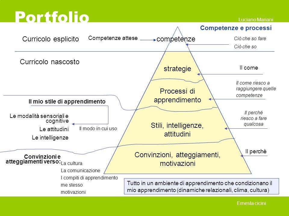 Portfolio Curricolo esplicito competenze Curricolo nascosto strategie