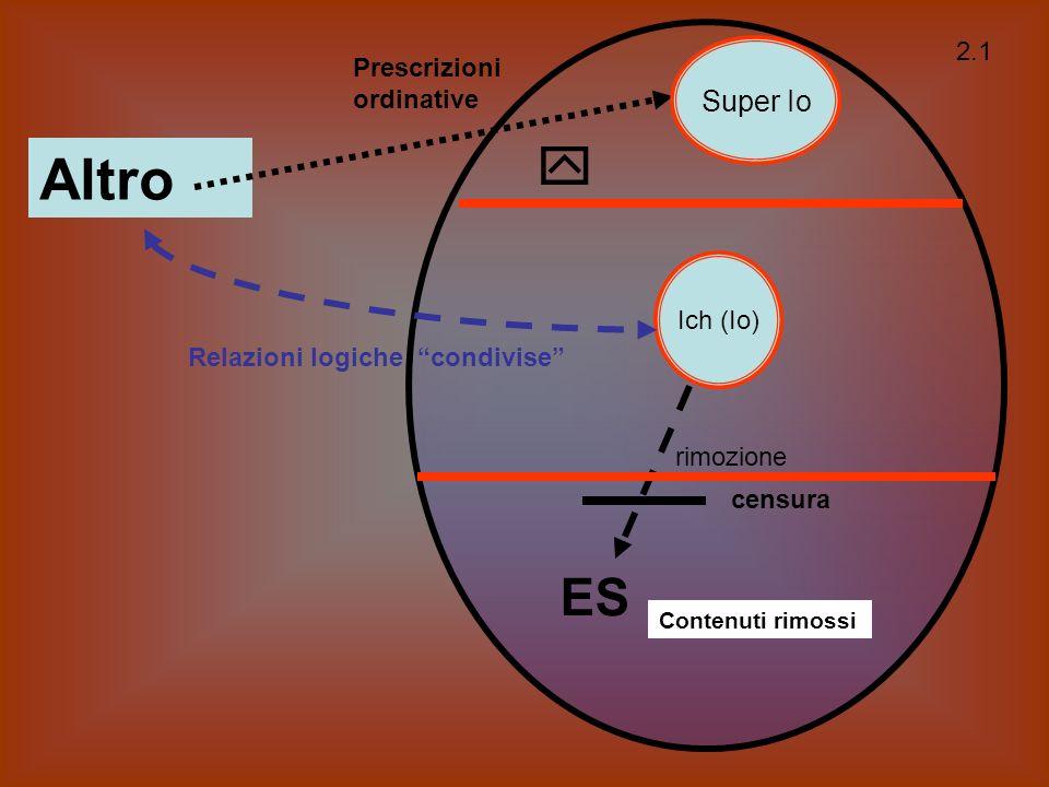 Altro  ES Super Io 2.1 Prescrizioni ordinative Ich (Io)