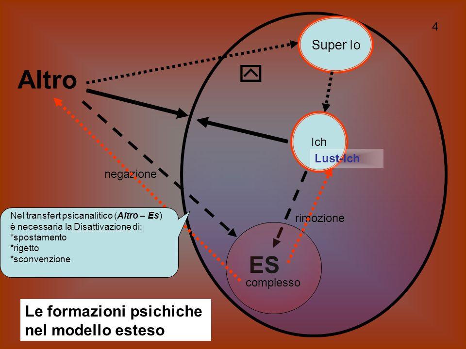 Altro  ES Le formazioni psichiche nel modello esteso Super Io