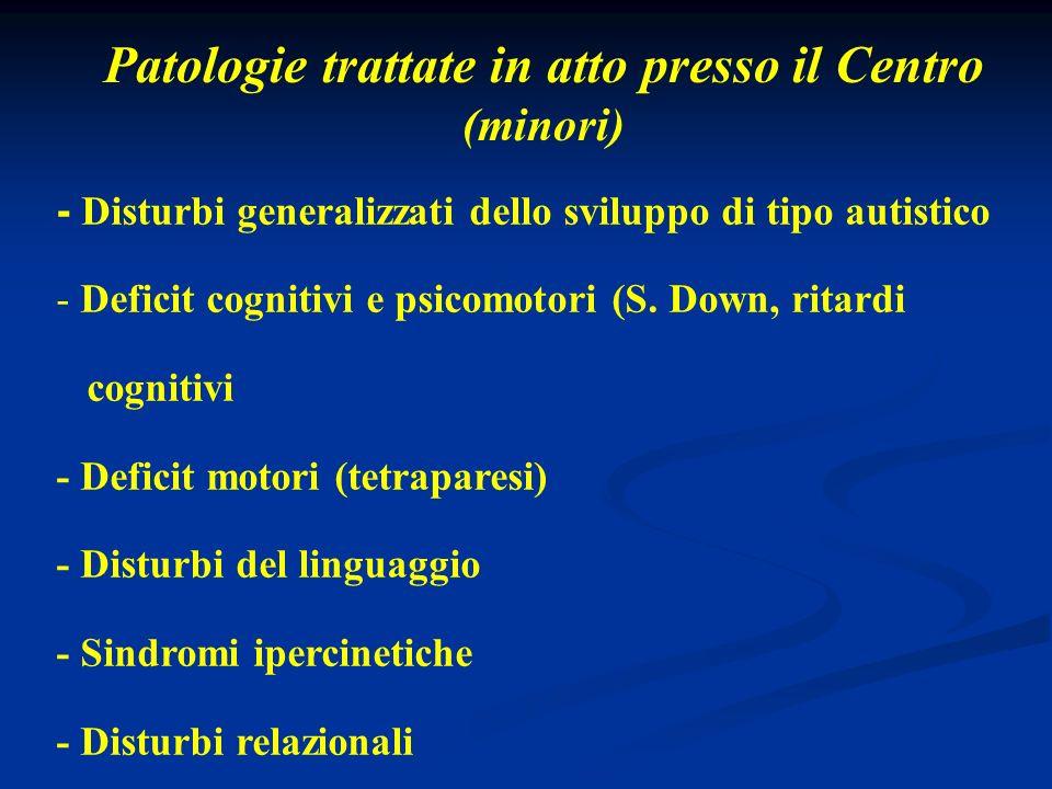 Patologie trattate in atto presso il Centro (minori)