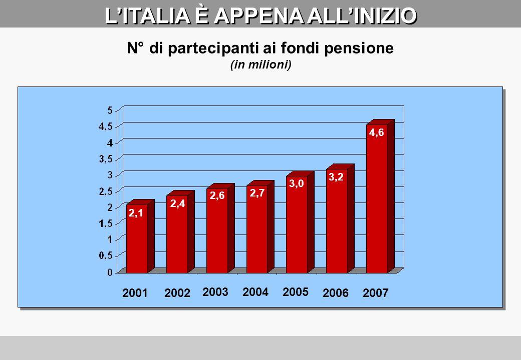 L'ITALIA È APPENA ALL'INIZIO N° di partecipanti ai fondi pensione