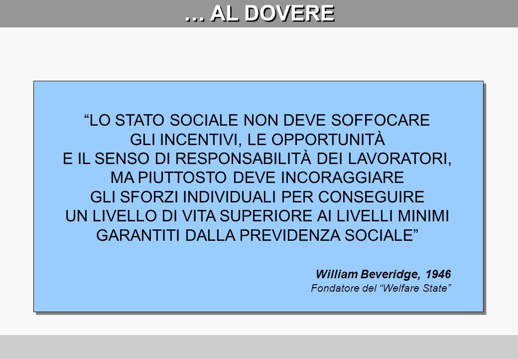 … AL DOVERE LO STATO SOCIALE NON DEVE SOFFOCARE