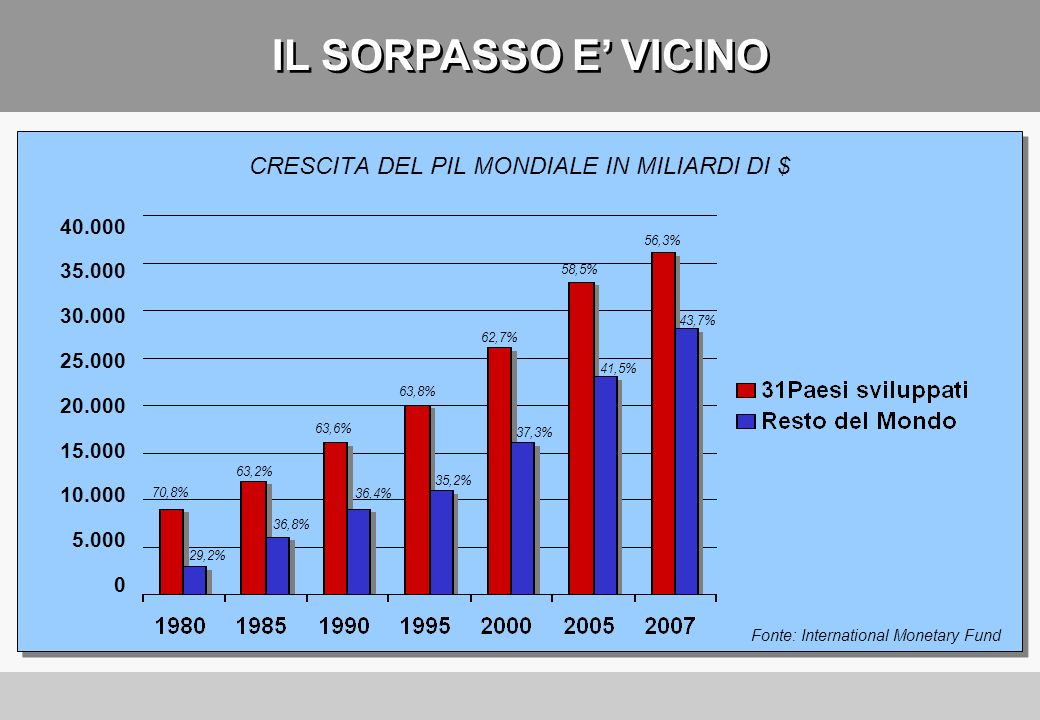 CRESCITA DEL PIL MONDIALE IN MILIARDI DI $