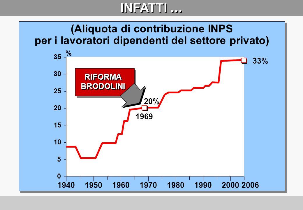 INFATTI … (Aliquota di contribuzione INPS