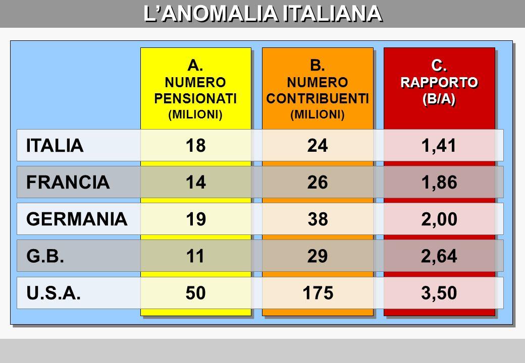 L'ANOMALIA ITALIANA ITALIA 18 24 1,41 FRANCIA 14 26 1,86 GERMANIA 19