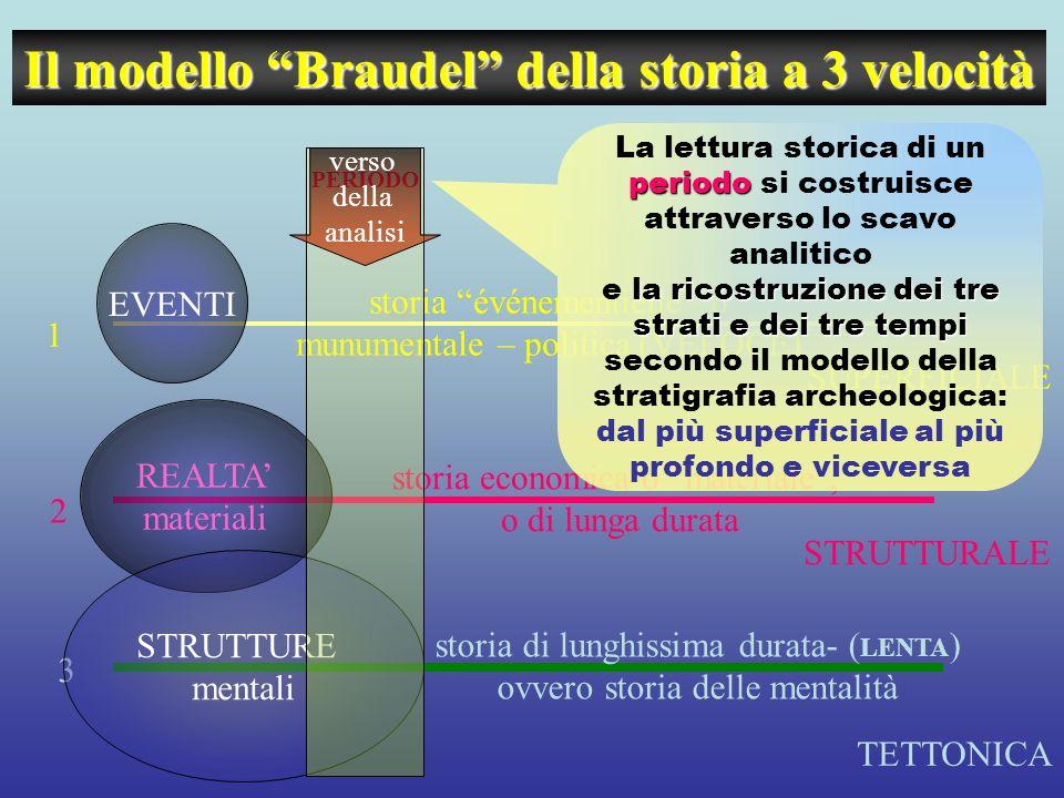 Il modello Braudel della storia a 3 velocità