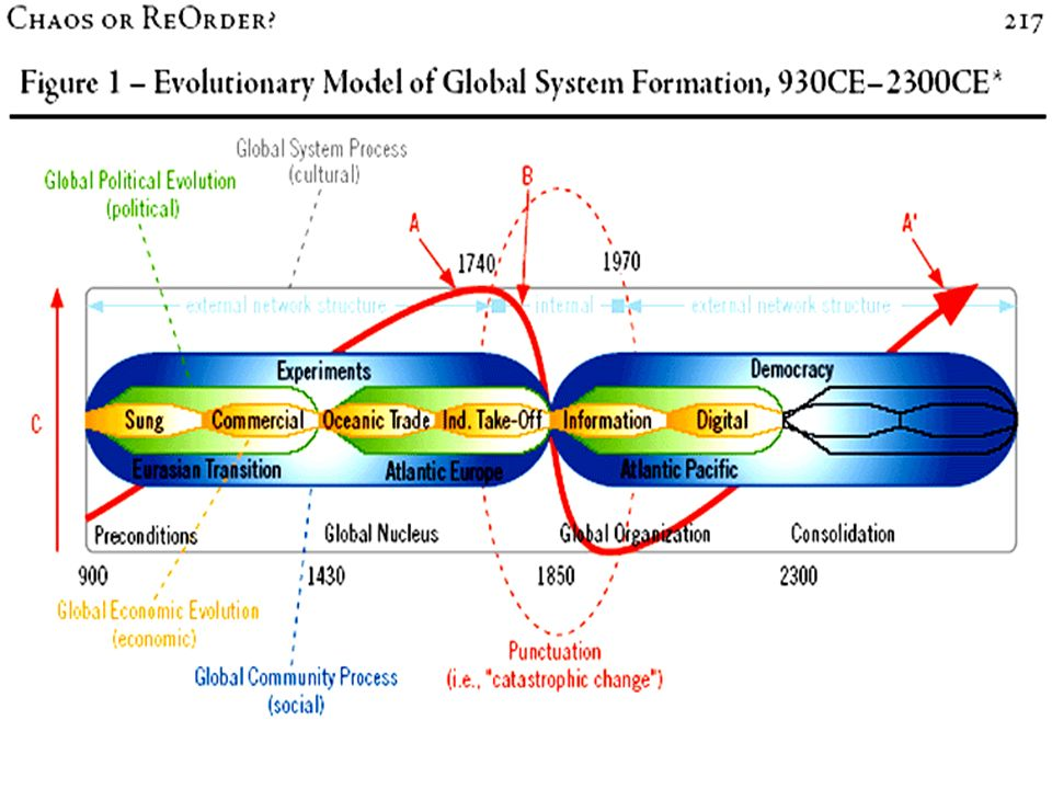 Un esempio di analisi sistemica di lunga durata si trova nella Rivista del Braudel-Center di dicembre 2005: il grafico che segue rappresenta l'ambizioso tentativo di rappresentare l'evoluzione del Sistema-Mondo sia nella sua maturità (1750-1950) sia nella fase preparatoria (900-1600) sia nel possibile sviluppo (2030-2300)