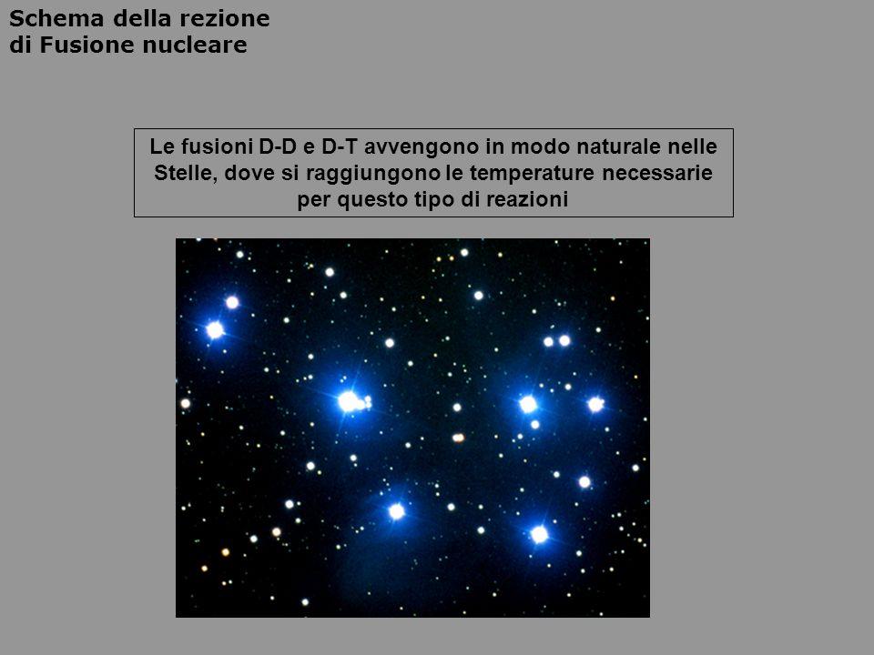 Le fusioni D-D e D-T avvengono in modo naturale nelle Stelle, dove si raggiungono le temperature necessarie per questo tipo di reazioni