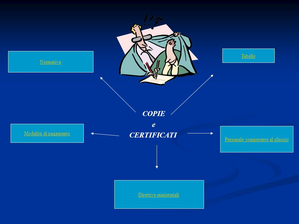 COPIE e CERTIFICATI Tabelle Normativa Modalità di pagamento