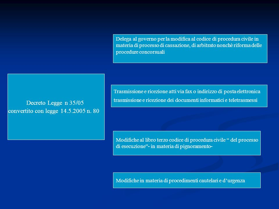 Decreto Legge n 35/05 convertito con legge 14.5.2005 n. 80